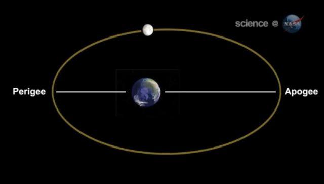 l'orbite lunaire
